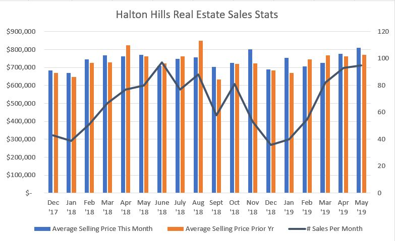 Halton Hills Georgetown Home selling prices, sales volume and active